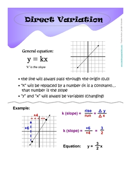Linear Equations Posters